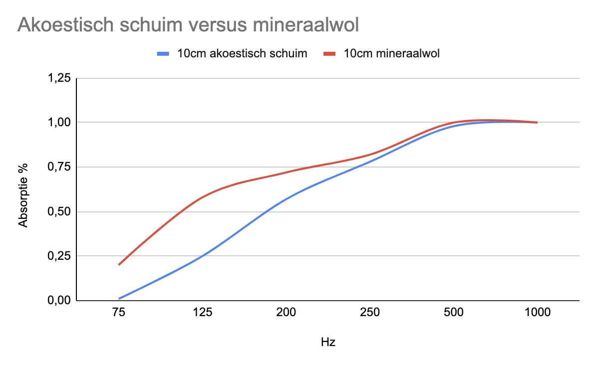 akoestisch schuim vs mineraalwol